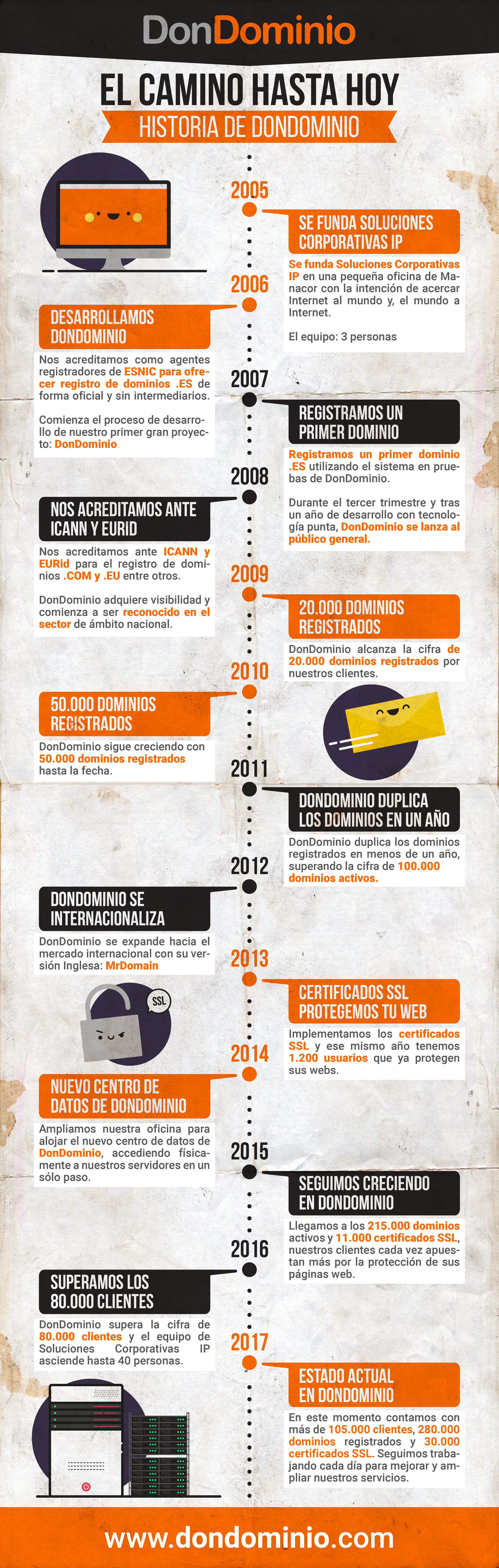 La historia de DonDominio